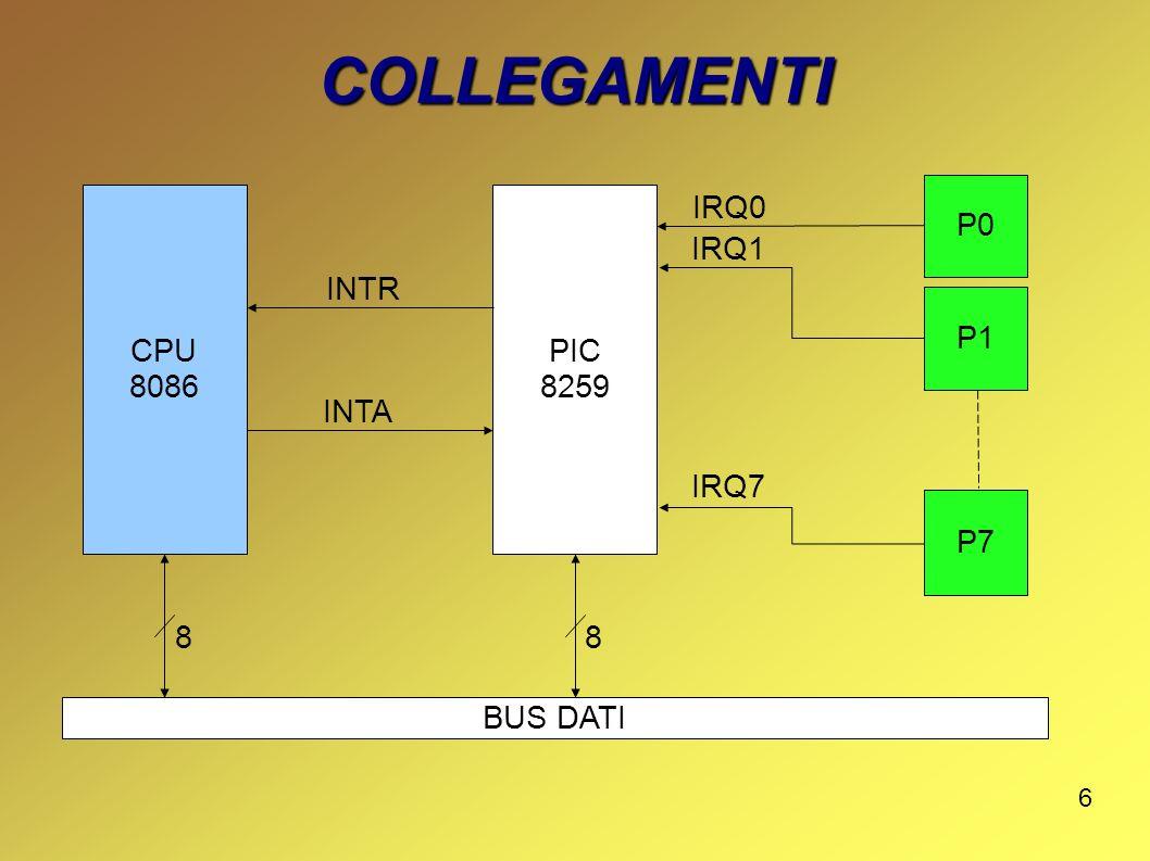 17 IN CONCLUSIONE 1)convoglia le richieste di interrupt di fino a otto periferiche per dispositivo sull unica linea INTR; 2)gestisce la priorità di più richieste contemporanee in base al numero di IRQ (IRQ0 max – IRQ7 min); 3)Identifica la periferica fornendo alla CPU il numero di interrupt relativo alla linea IRQ utilizzata.