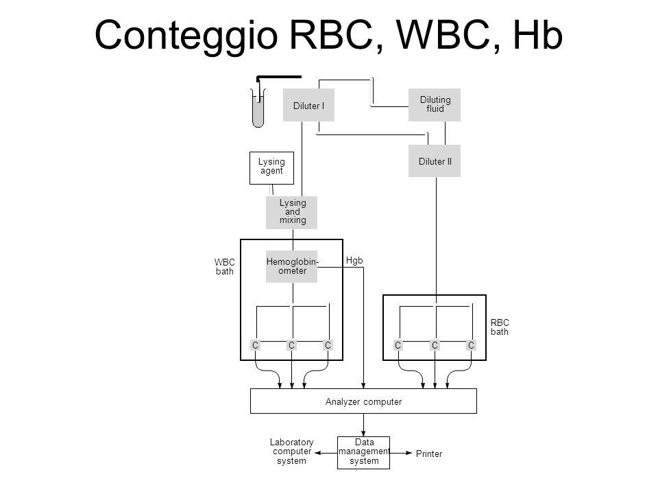 Conteggio RBC, WBC, Hb Analyzer computer RBC bath WBC bath Hgb Data management system Laboratory computer system Printer Lysing agent Diluter I Diluting fluid Diluter II Hemoglobin- ometer CCCCCC Lysing and mixing