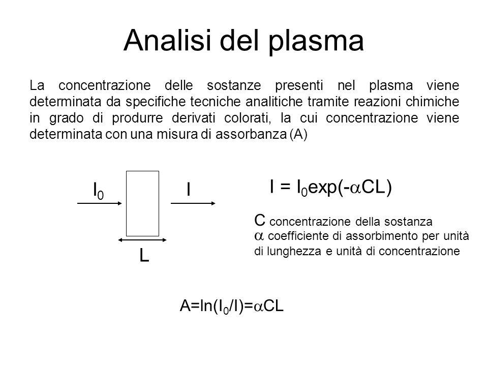 Analisi cliniche del plasma EsameCampo di NormalitàUnità di misura Azotemia8-16mgN/100ml Glucosio70-90mg/100ml Fosfati3-4,5mg/100ml Calcio9-11,5mg/100ml Creatina0,6-1,1mg/100ml Acido Urico3-6mg/100ml Proteine6-8g/100ml Albumina4-6g/100ml Colesterolo160-200mg/100ml Bilirubina0,2-1mg/100ml SGOT20-50mU/ml Sodio135-145mEq/l Potassio3,5-5mEq/l Cloro95-105mEq/l CO 2 totale24-32mEq/l