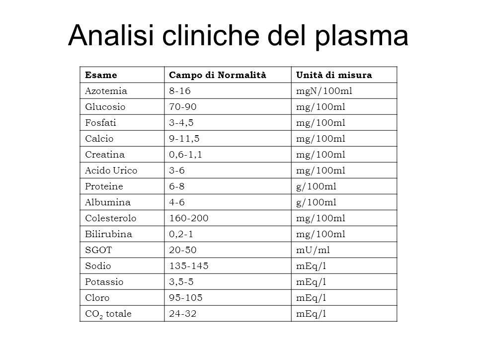 Analisi cliniche del plasma EsameCampo di NormalitàUnità di misura Azotemia8-16mgN/100ml Glucosio70-90mg/100ml Fosfati3-4,5mg/100ml Calcio9-11,5mg/100