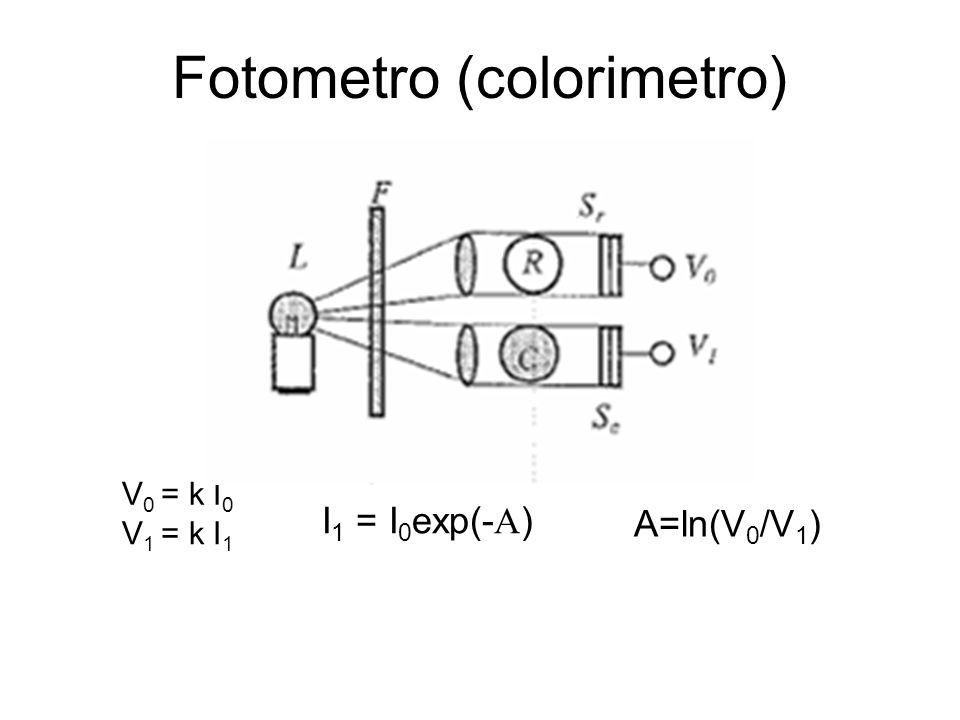 Fotometro (colorimetro) V 0 = k I 0 V 1 = k I 1 I 1 = I 0 exp(- ) A=ln(V 0 /V 1 )