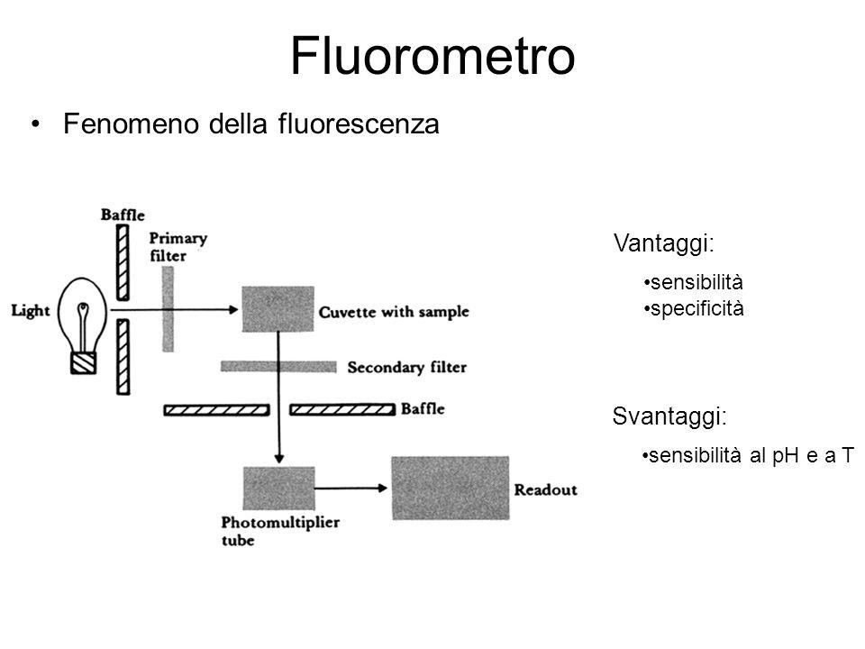 Fluorometro Fenomeno della fluorescenza Vantaggi: sensibilità specificità Svantaggi: sensibilità al pH e a T