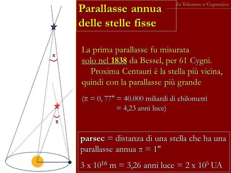 La prima parallasse fu misurata solo nel 1838 da Bessel, per 61 Cygni. Proxima Centauri è la stella più vicina, quindi con la parallasse più grande (