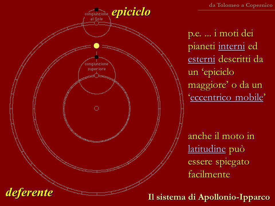 Il sistema di Apollonio-Ipparco p.e.... i moti dei pianeti interni ed esterni descritti da un epiciclo maggiore o da uneccentrico mobile interni ester