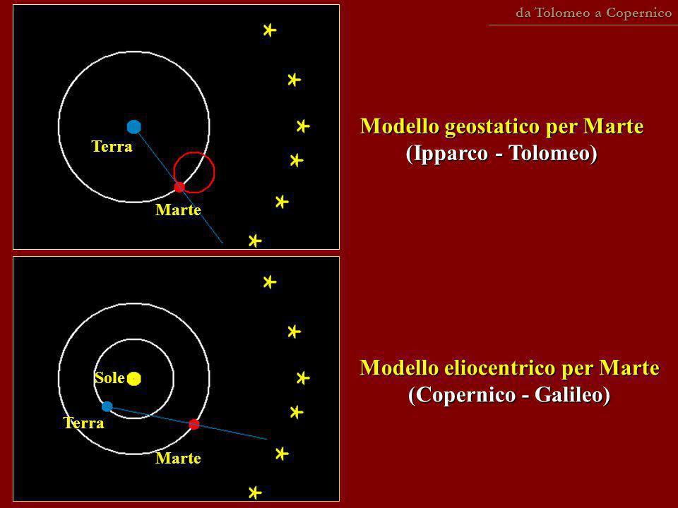 Modello geostatico per Marte (Ipparco - Tolomeo) Modello eliocentrico per Marte (Copernico - Galileo) Marte Marte Terra Terra Sole da Tolomeo a Copern