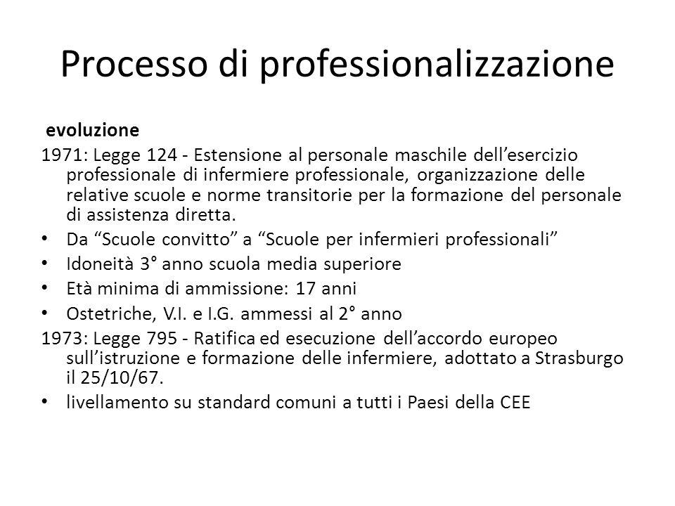 Processo di professionalizzazione evoluzione 1971: Legge 124 - Estensione al personale maschile dellesercizio professionale di infermiere professional