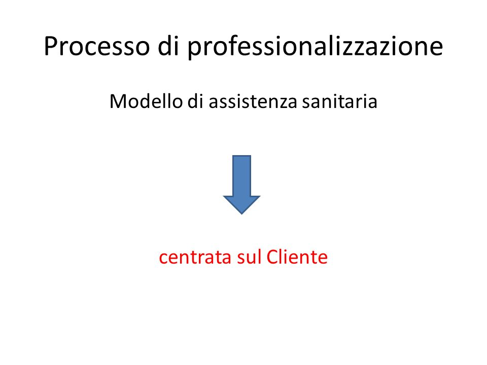 Processo di professionalizzazione Modello di assistenza sanitaria centrata sul Cliente