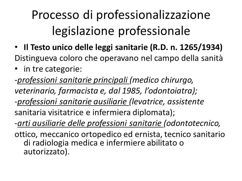 Processo di professionalizzazione legislazione professionale Il Testo unico delle leggi sanitarie (R.D. n. 1265/1934) Distingueva coloro che operavano