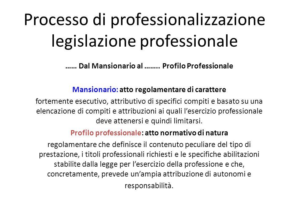 Processo di professionalizzazione legislazione professionale …… Dal Mansionario al …….. Profilo Professionale Mansionario: atto regolamentare di carat