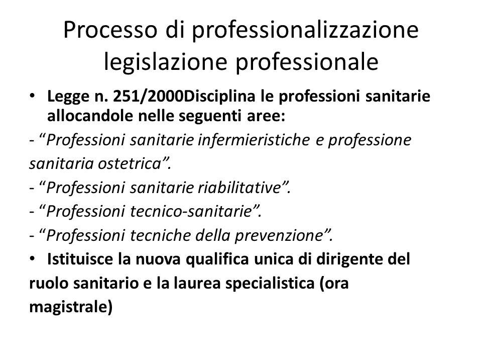 Processo di professionalizzazione legislazione professionale Legge n. 251/2000Disciplina le professioni sanitarie allocandole nelle seguenti aree: - P