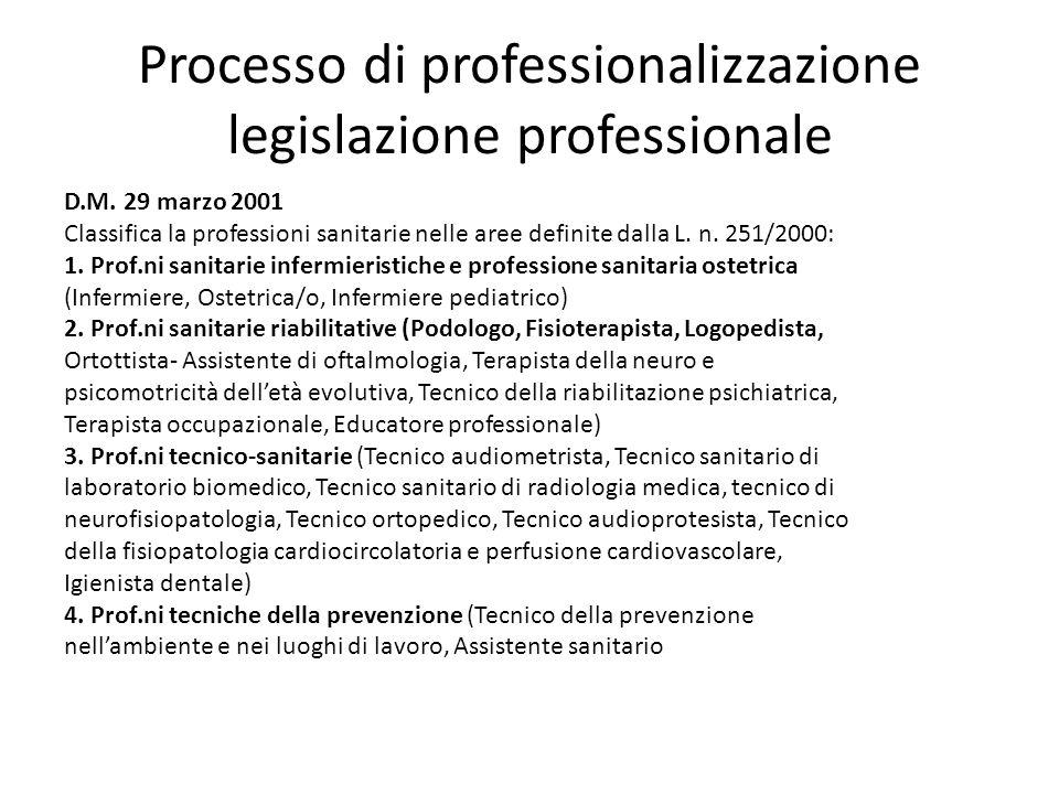 Processo di professionalizzazione legislazione professionale D.M. 29 marzo 2001 Classifica la professioni sanitarie nelle aree definite dalla L. n. 25