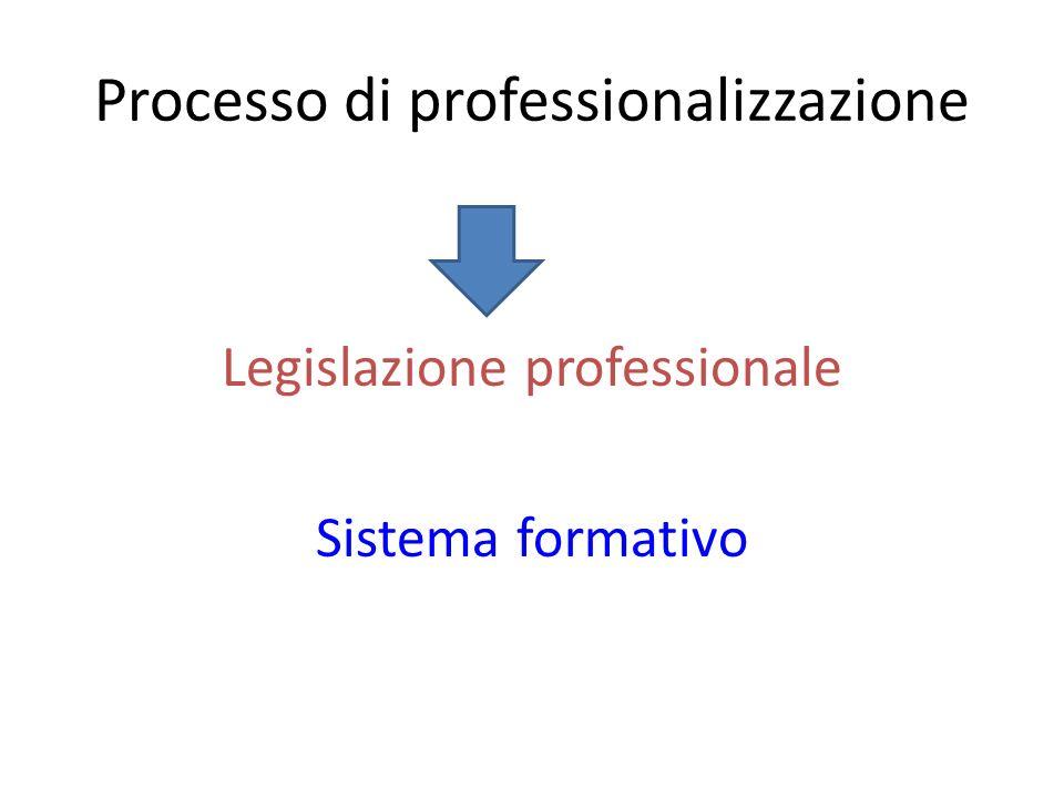 Processo di professionalizzazione Legislazione professionale Sistema formativo