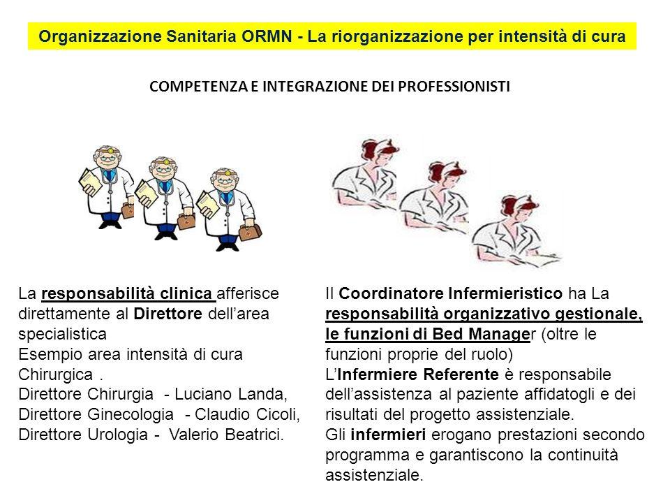 COMPETENZA E INTEGRAZIONE DEI PROFESSIONISTI Il Coordinatore Infermieristico ha La responsabilità organizzativo gestionale, le funzioni di Bed Manager