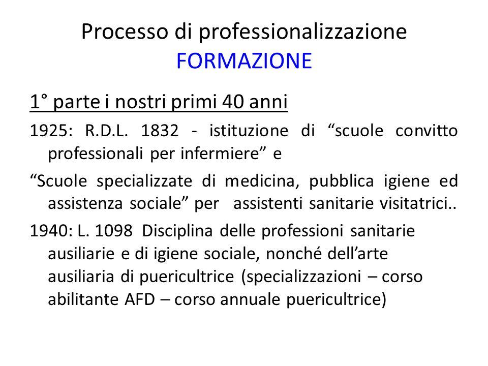 Processo di professionalizzazione FORMAZIONE 1° parte i nostri primi 40 anni 1925: R.D.L. 1832 - istituzione di scuole convitto professionali per infe