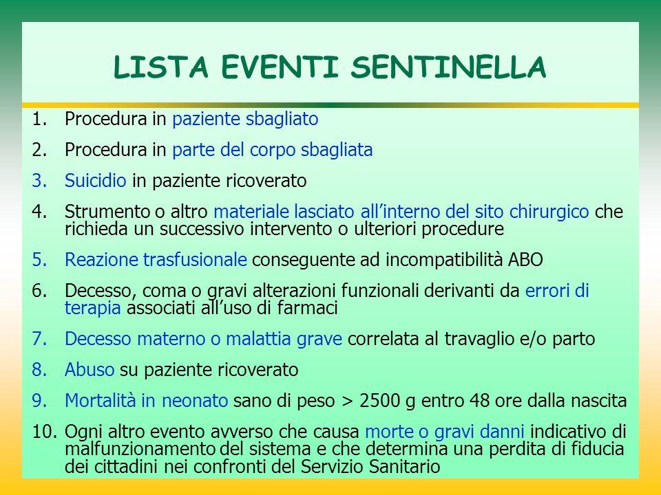 LISTA EVENTI SENTINELLA 1.Procedura in paziente sbagliato 2.Procedura in parte del corpo sbagliata 3.Suicidio in paziente ricoverato 4.Strumento o alt