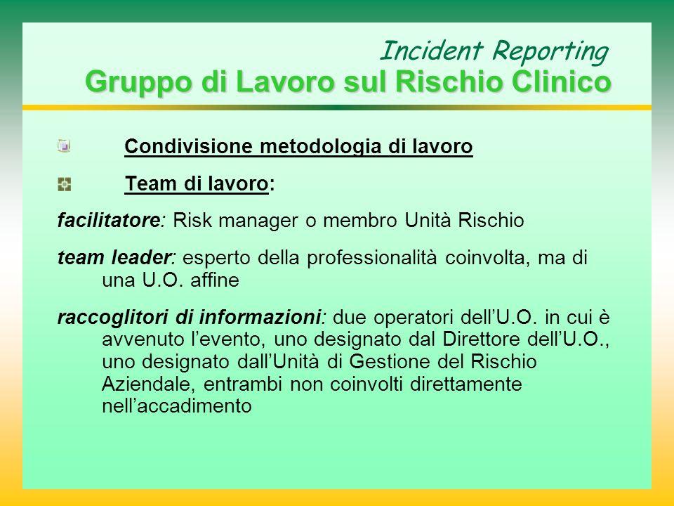 Gruppo di Lavoro sul Rischio Clinico Incident Reporting Gruppo di Lavoro sul Rischio Clinico Condivisione metodologia di lavoro Team di lavoro: facili