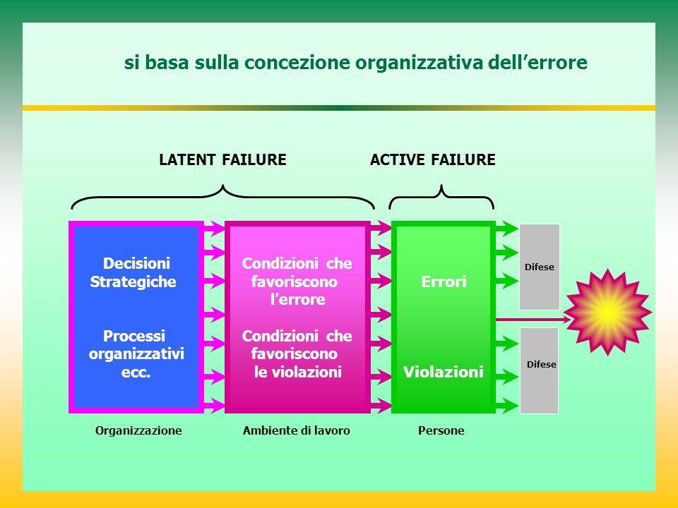 si basa sulla concezione organizzativa dellerrore Organizzazione Ambiente di lavoro Persone Decisioni Strategiche Processi organizzativi ecc. Condizio
