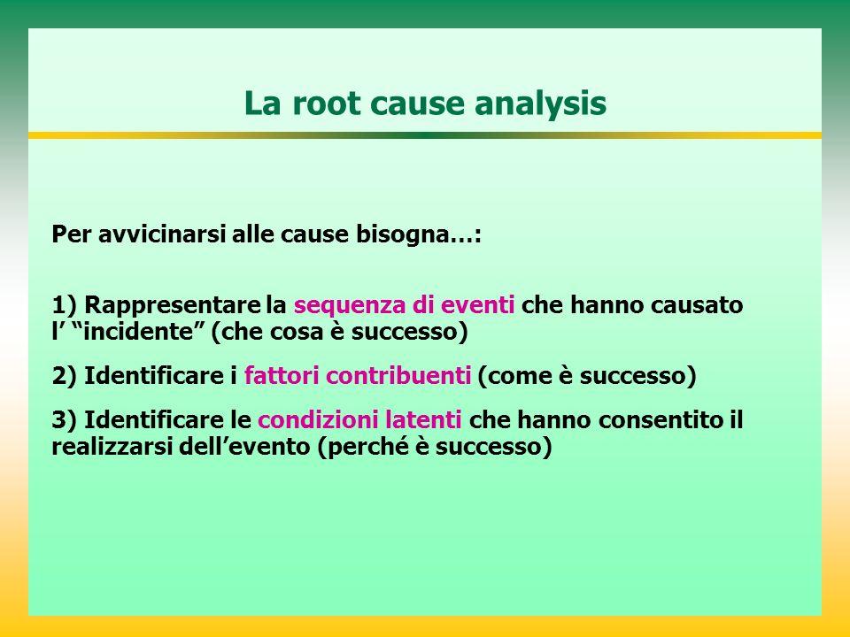 La root cause analysis Per avvicinarsi alle cause bisogna…: 1) Rappresentare la sequenza di eventi che hanno causato l incidente (che cosa è successo) 2) Identificare i fattori contribuenti (come è successo) 3) Identificare le condizioni latenti che hanno consentito il realizzarsi dellevento (perché è successo)