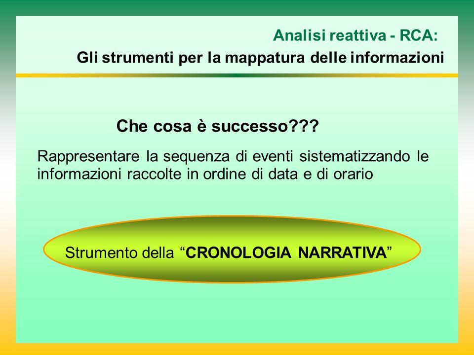 Analisi reattiva - RCA: Gli strumenti per la mappatura delle informazioni Che cosa è successo??? Rappresentare la sequenza di eventi sistematizzando l