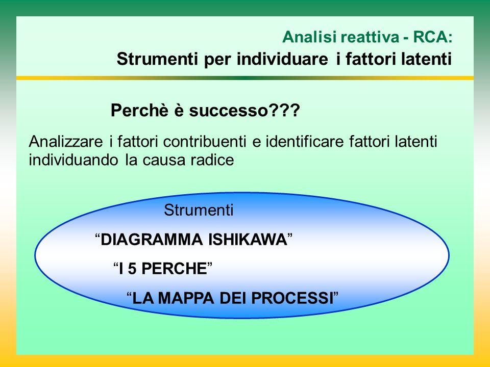 Analisi reattiva - RCA: Strumenti per individuare i fattori latenti Perchè è successo??? Analizzare i fattori contribuenti e identificare fattori late