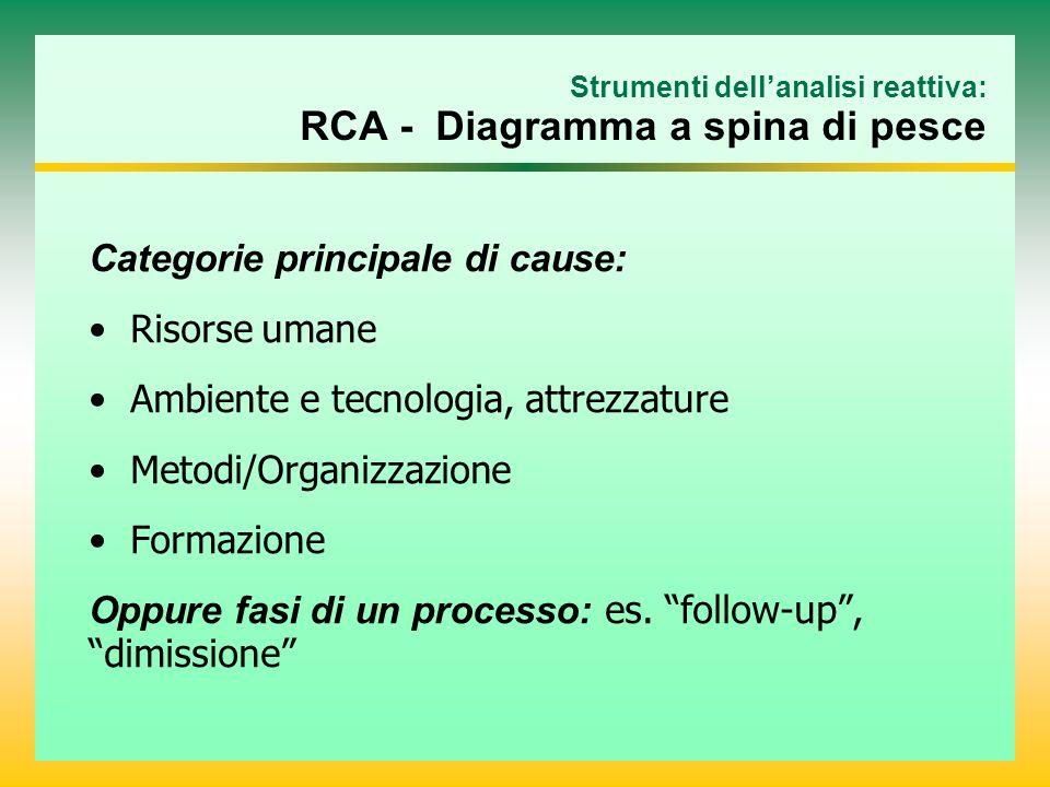 Strumenti dellanalisi reattiva: RCA - Diagramma a spina di pesce Categorie principale di cause: Risorse umane Ambiente e tecnologia, attrezzature Meto