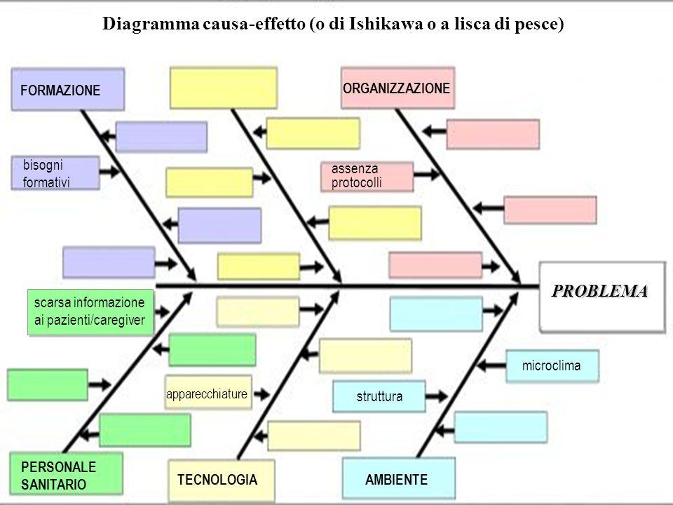 PROBLEMA struttura microclima scarsa informazione ai pazienti/caregiver Diagramma causa-effetto (o di Ishikawa o a lisca di pesce) TECNOLOGIA AMBIENTE PERSONALE SANITARIO apparecchiature bisogni formativi FORMAZIONE ORGANIZZAZIONE assenza protocolli