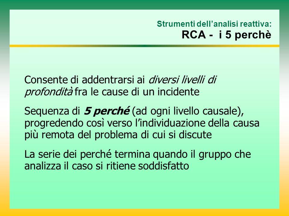 Strumenti dellanalisi reattiva: RCA - i 5 perchè Consente di addentrarsi ai diversi livelli di profondità fra le cause di un incidente Sequenza di 5 perché (ad ogni livello causale), progredendo così verso lindividuazione della causa più remota del problema di cui si discute La serie dei perché termina quando il gruppo che analizza il caso si ritiene soddisfatto