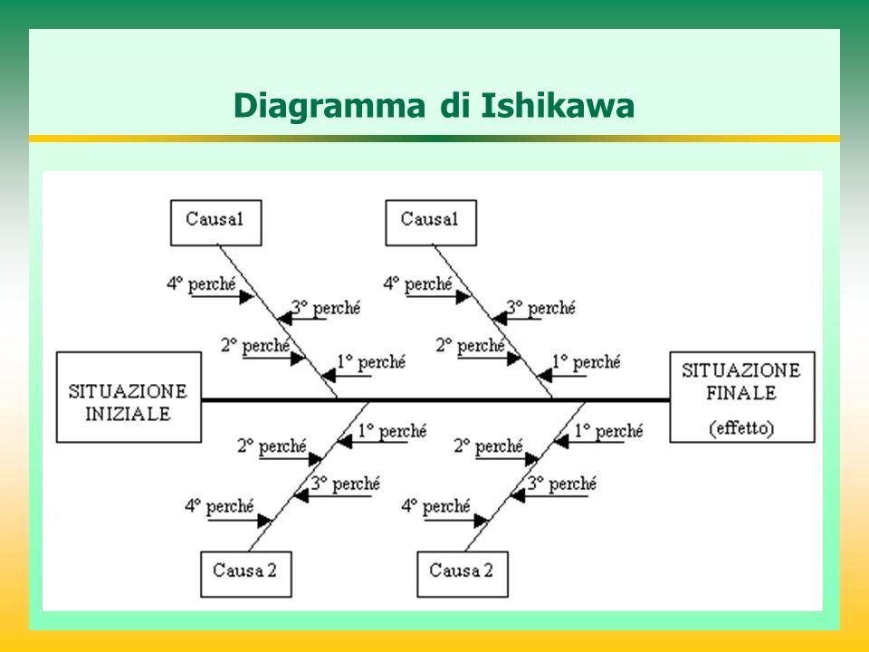 Diagramma di Ishikawa