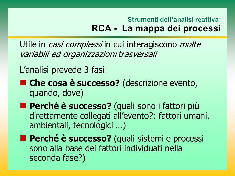 Strumenti dellanalisi reattiva: RCA - La mappa dei processi Utile in casi complessi in cui interagiscono molte variabili ed organizzazioni trasversali