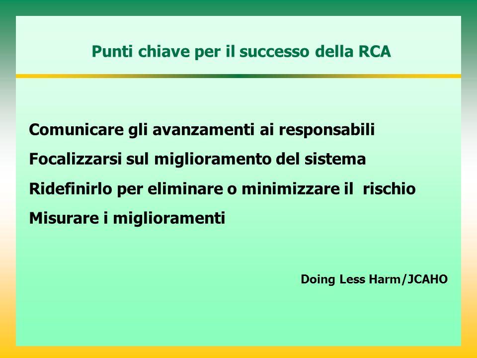 Comunicare gli avanzamenti ai responsabili Focalizzarsi sul miglioramento del sistema Ridefinirlo per eliminare o minimizzare il rischio Misurare i miglioramenti Doing Less Harm/JCAHO Punti chiave per il successo della RCA