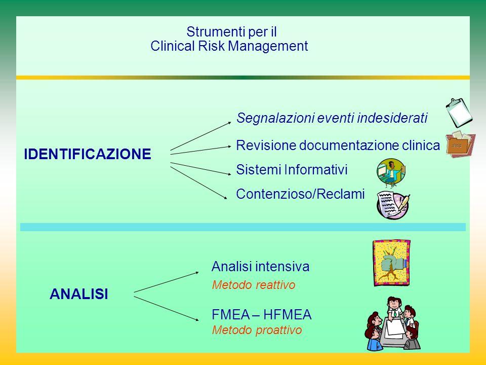 Segnalazioni eventi indesiderati Revisione documentazione clinica Sistemi Informativi Contenzioso/Reclami Strumenti per il Clinical Risk Management ANALISI IDENTIFICAZIONE Analisi intensiva Metodo reattivo FMEA – HFMEA Metodo proattivo