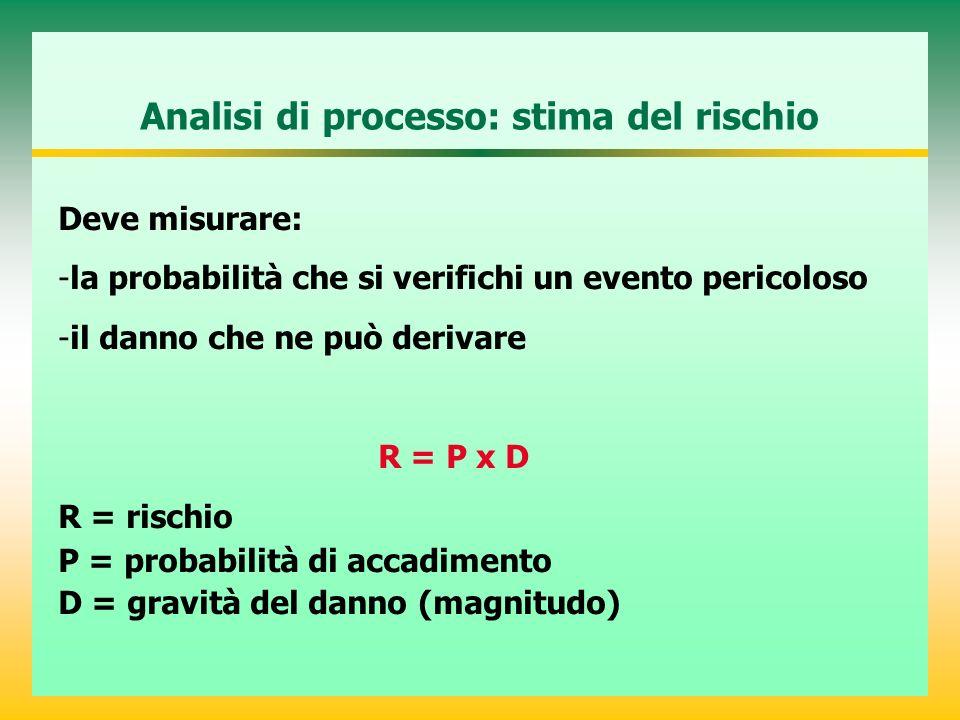 Analisi di processo: stima del rischio Deve misurare: -la probabilità che si verifichi un evento pericoloso -il danno che ne può derivare R = P x D R = rischio P = probabilità di accadimento D = gravità del danno (magnitudo)