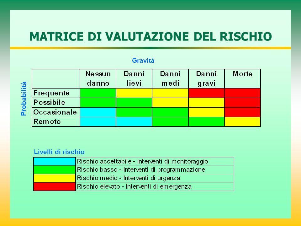 MATRICE DI VALUTAZIONE DEL RISCHIO Probabilità Gravità Livelli di rischio