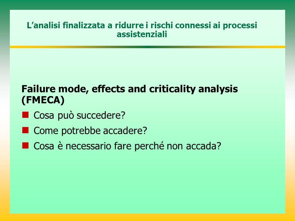 Lanalisi finalizzata a ridurre i rischi connessi ai processi assistenziali Failure mode, effects and criticality analysis (FMECA) Cosa può succedere?