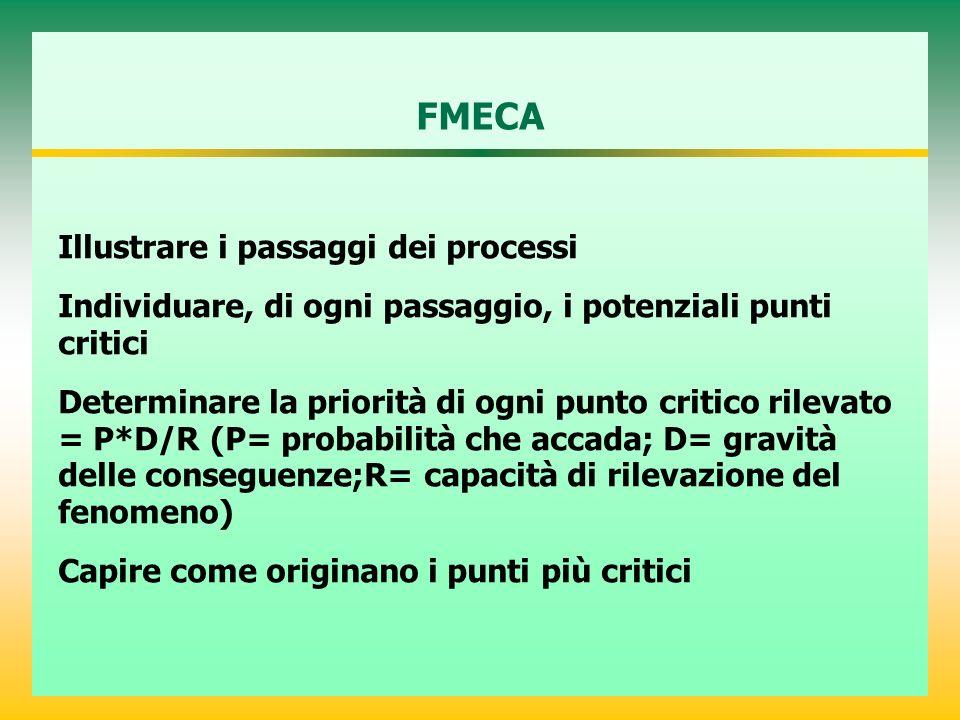 FMECA Illustrare i passaggi dei processi Individuare, di ogni passaggio, i potenziali punti critici Determinare la priorità di ogni punto critico rilevato = P*D/R (P= probabilità che accada; D= gravità delle conseguenze;R= capacità di rilevazione del fenomeno) Capire come originano i punti più critici