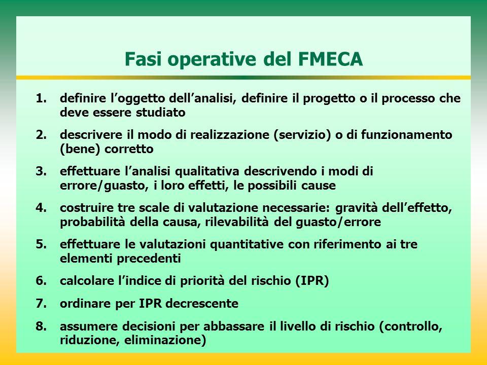 Fasi operative del FMECA 1.definire loggetto dellanalisi, definire il progetto o il processo che deve essere studiato 2.descrivere il modo di realizza