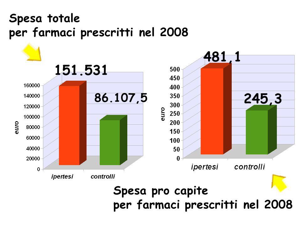 Spesa totale per farmaci prescritti nel 2008 151.531 86.107,5 481,1 245,3 Spesa pro capite per farmaci prescritti nel 2008