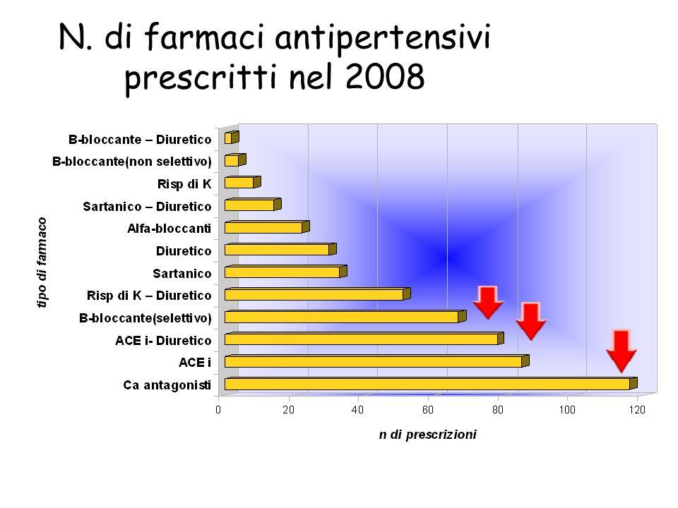 N. di farmaci antipertensivi prescritti nel 2008