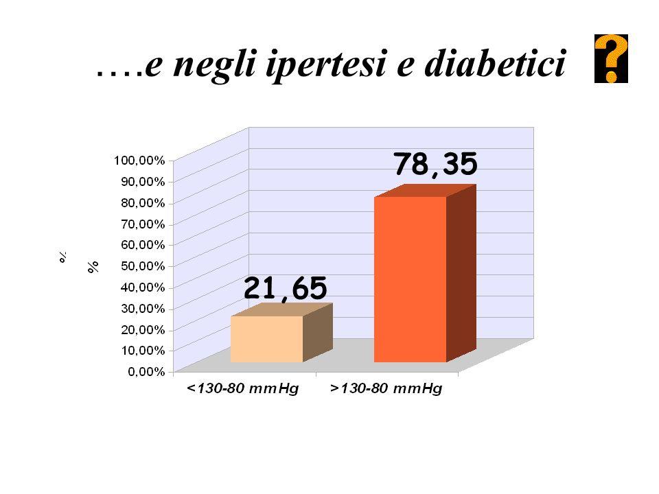 …. e negli ipertesi e diabetici 39,36 60,64 21,65 78,35