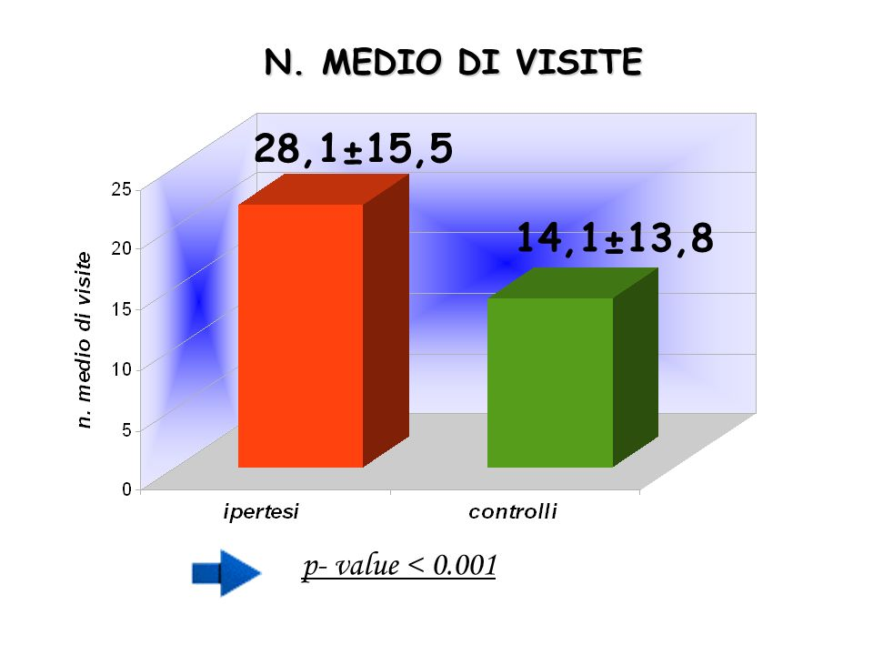 N. MEDIO DI VISITE p- value < 0.001 28,1±15,5 14,1±13,8
