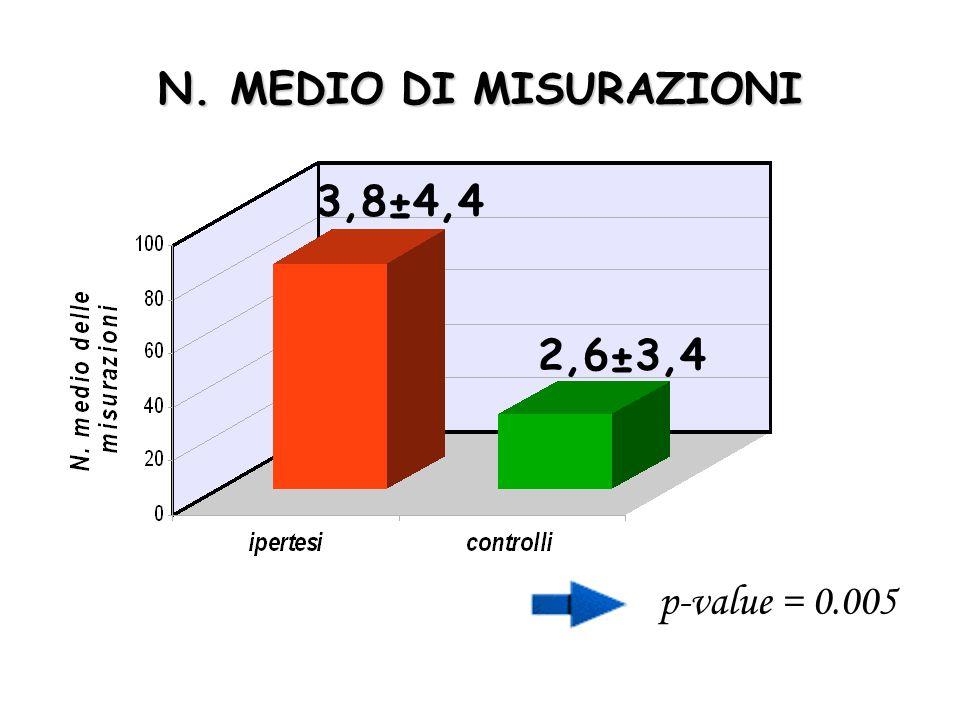 N. MEDIO DI MISURAZIONI 3,8±4,4 2,6±3,4 p-value = 0.005