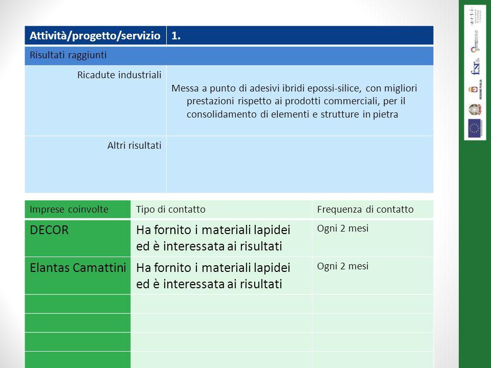 Le attività svolte al 31/12/2013 Attività/progetto/servizio1. Risultati raggiunti Ricadute industriali Messa a punto di adesivi ibridi epossi-silice,
