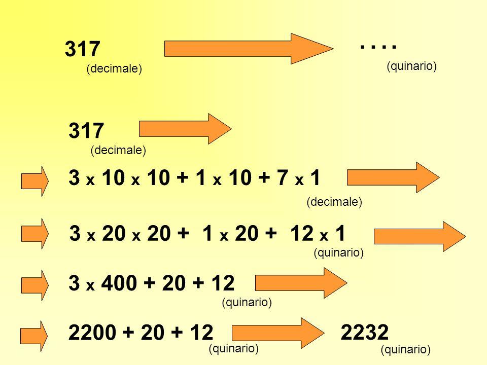 Il conteggio fatto presuppone la competenza doperare con le regole della somma e della moltiplicazione relative al sistema di numerazione in cui deve essere espresso il risultato E molto più economico disporre di un procedimento che, avvalendosi delle regole del sistema decimale, effettui la trasformazione voluta