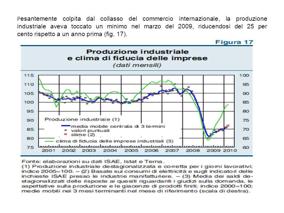 P esantemente colpita dal collasso del commercio internazionale, la produzione industriale aveva toccato un minimo nel marzo del 2009, riducendosi del 25 per cento rispetto a un anno prima (fig.