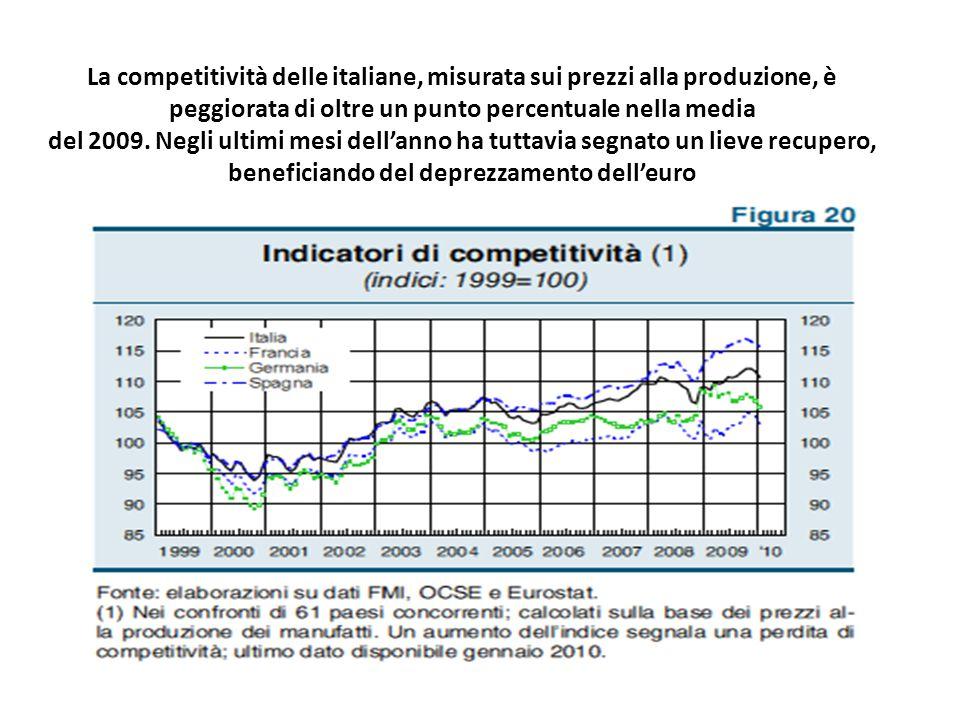 La competitività delle italiane, misurata sui prezzi alla produzione, è peggiorata di oltre un punto percentuale nella media del 2009.