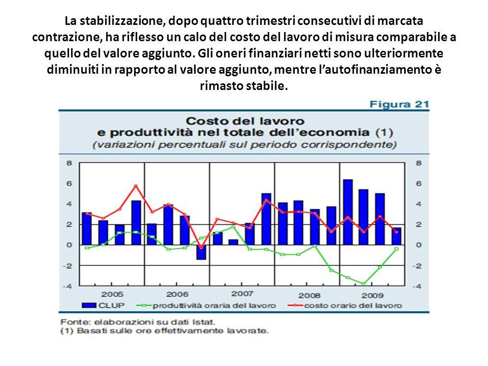 La stabilizzazione, dopo quattro trimestri consecutivi di marcata contrazione, ha riflesso un calo del costo del lavoro di misura comparabile a quello del valore aggiunto.