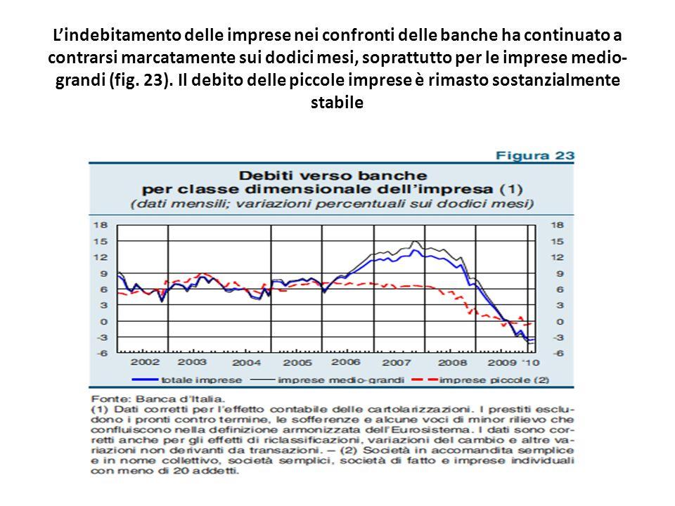 Lindebitamento delle imprese nei confronti delle banche ha continuato a contrarsi marcatamente sui dodici mesi, soprattutto per le imprese medio- grandi (fig.
