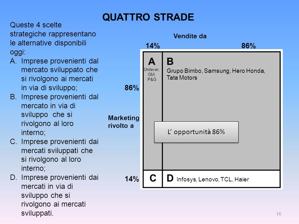 L opportunità 86% A Unilever, GM, P&G B Grupo Bimbo, Samsung, Hero Honda, Tata Motors CD Infosys, Lenovo, TCL, Haier Vendite da 14% 86% Marketing rivo