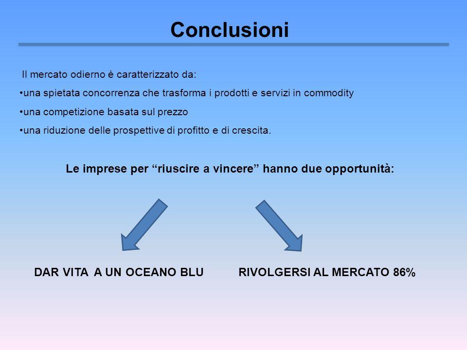 Conclusioni Il mercato odierno è caratterizzato da: una spietata concorrenza che trasforma i prodotti e servizi in commodity una competizione basata s