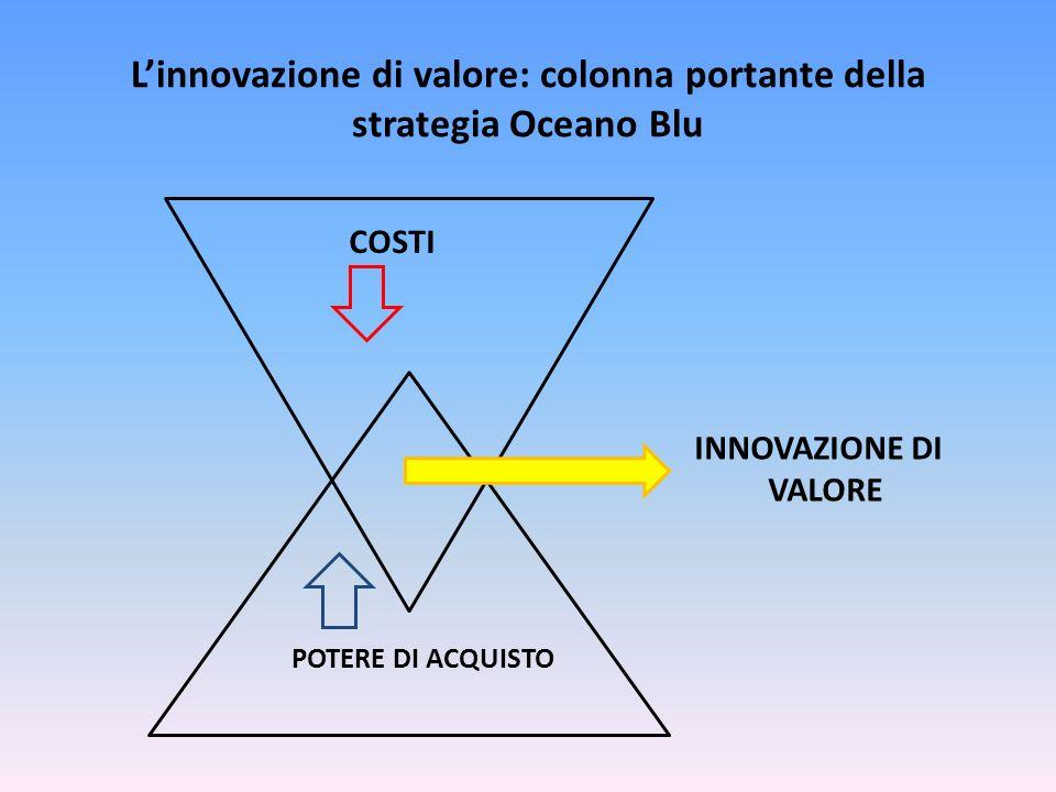 Linnovazione di valore: colonna portante della strategia Oceano Blu COSTI POTERE DI ACQUISTO INNOVAZIONE DI VALORE
